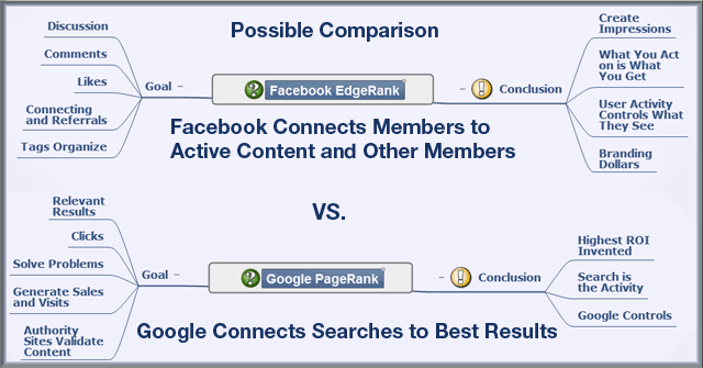 Facebook's EdgeRank Compared to PageRank – An Early Point of View