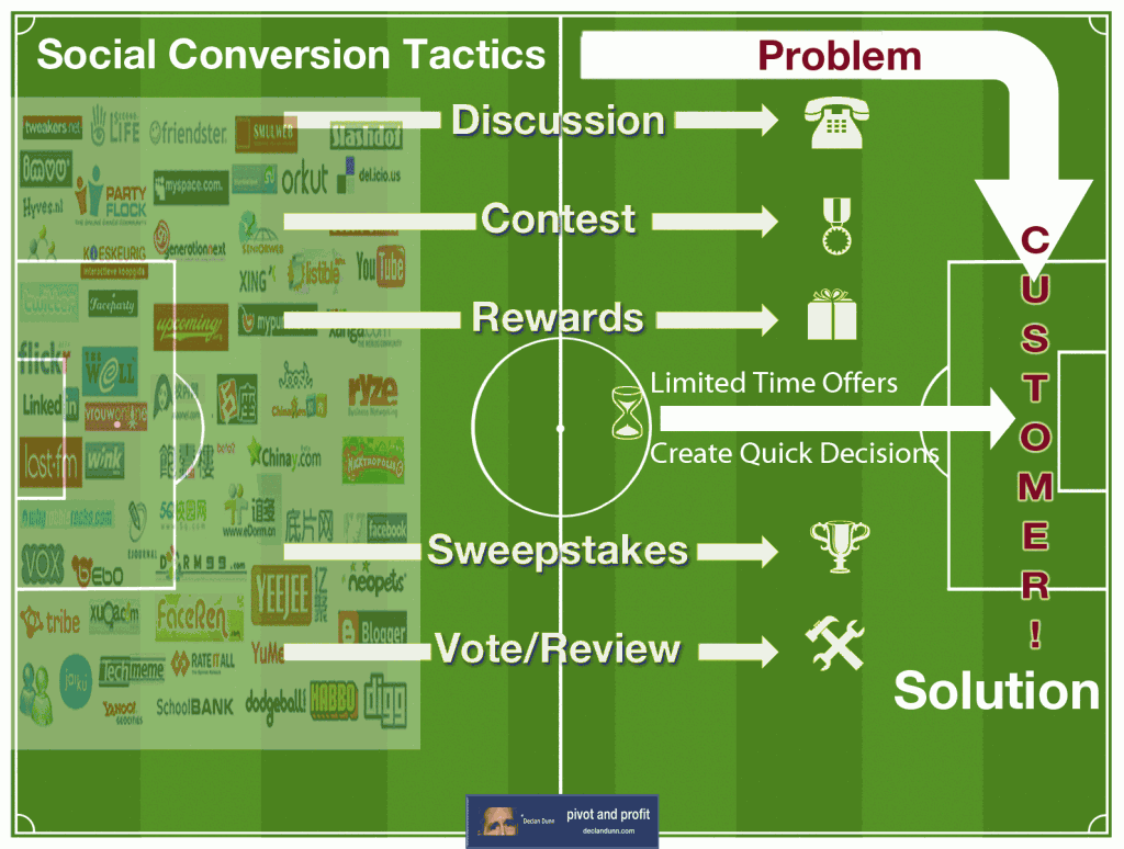 Social Media Pivot: The Conversion Process