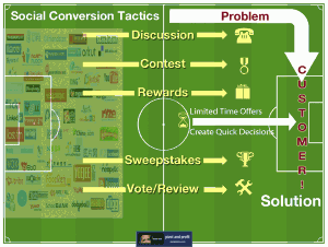 social media conversion: the 5 formulas
