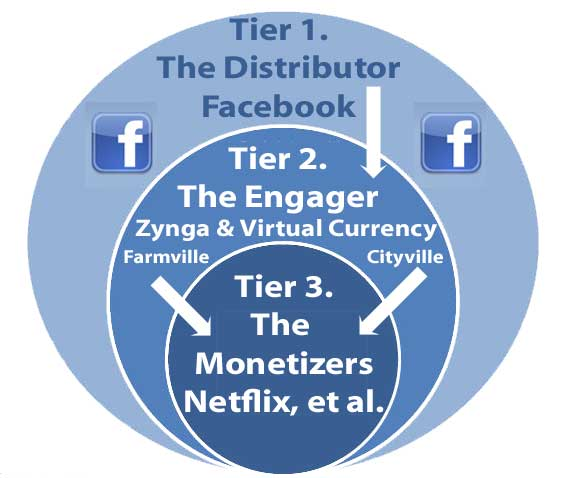 The 3 Tiers of Social Media Partnerships and Virtual Currency – Zynga & Facebook
