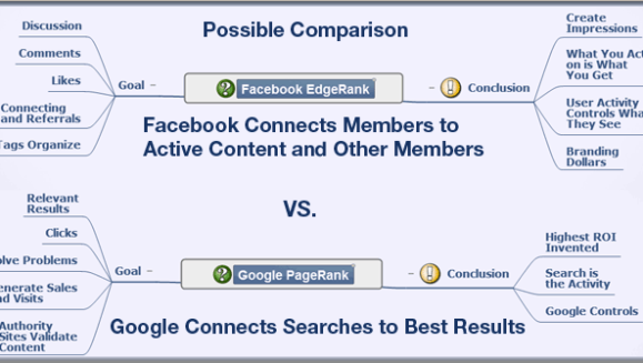 Facebook EdgeRank compared to Google's PageRank