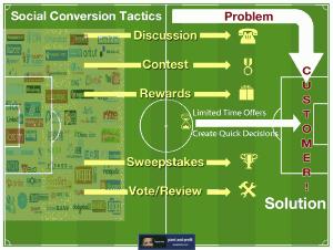 social media conversion: the 5 formulas